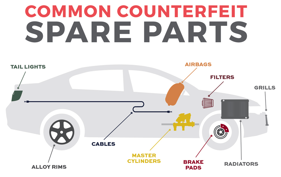Car Counterfeit Parts: a threat to life | The News @ Validactor ...