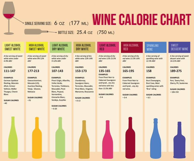 Wine calorie chart did you know that the news validactor